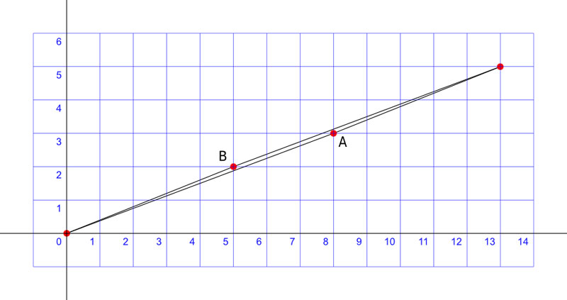 missing square puzzle 5 In Math, Profs Use This Puzzle To Teach a Valuable Lesson About Problem Solving