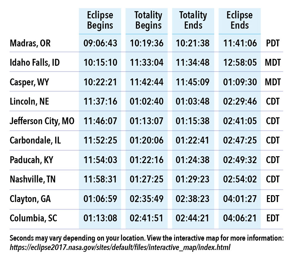 table 1 Everything You Need to Know About the Most Anticipated Solar Eclipse in US History