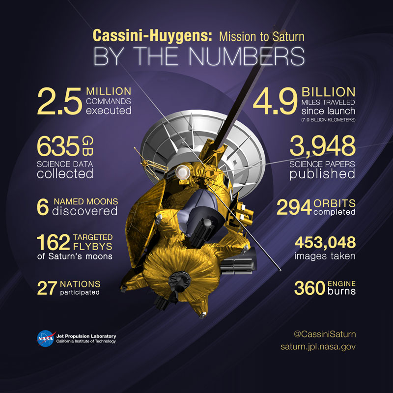 cassini by the numbers After Two Decades in Space, Cassini is About to Crash Into Saturn. These are the Final Images