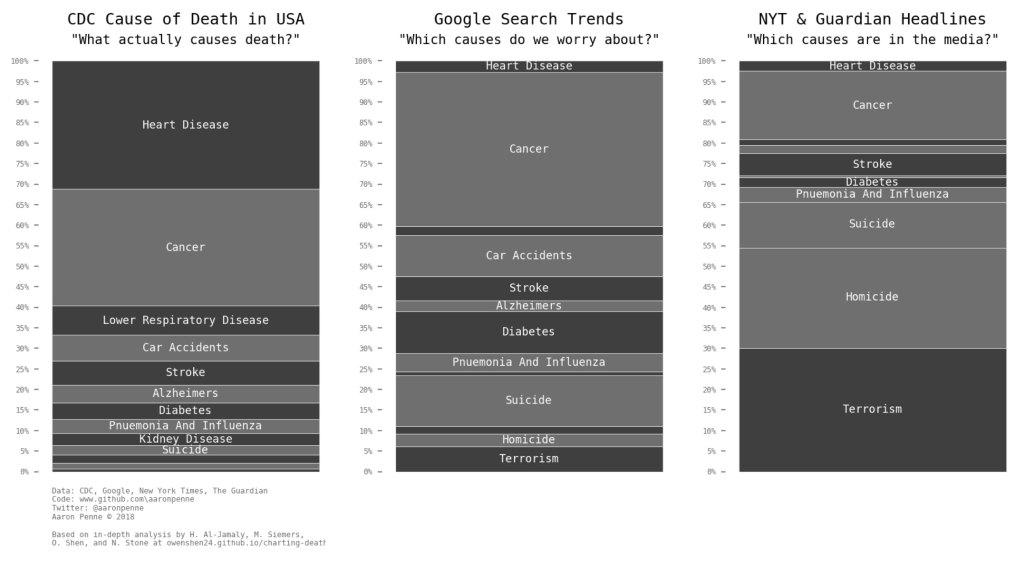 causes of death google vs media vs reality 1 Causes of Death: Google vs Media vs Reality