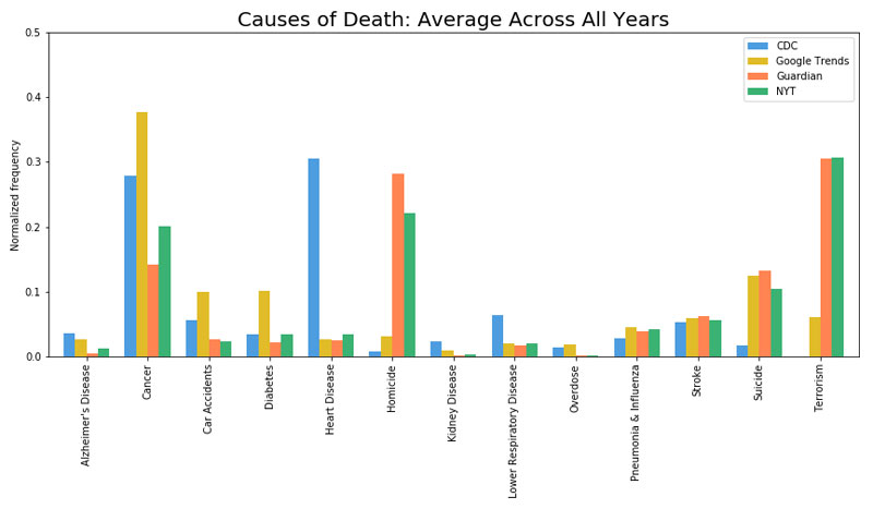 causes of death google vs media vs reality 10 Causes of Death: Google vs Media vs Reality