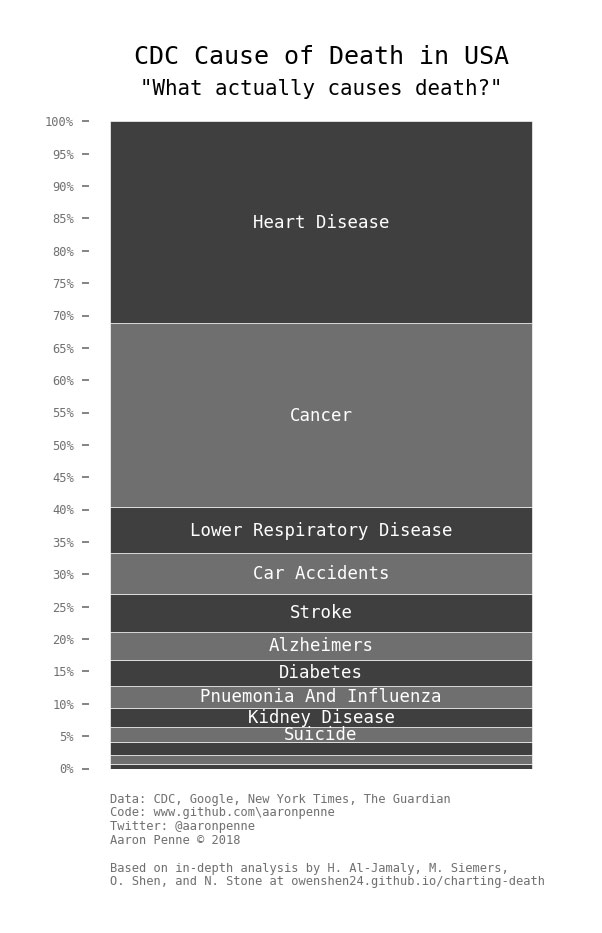 causes of death google vs media vs reality 3 Causes of Death: Google vs Media vs Reality
