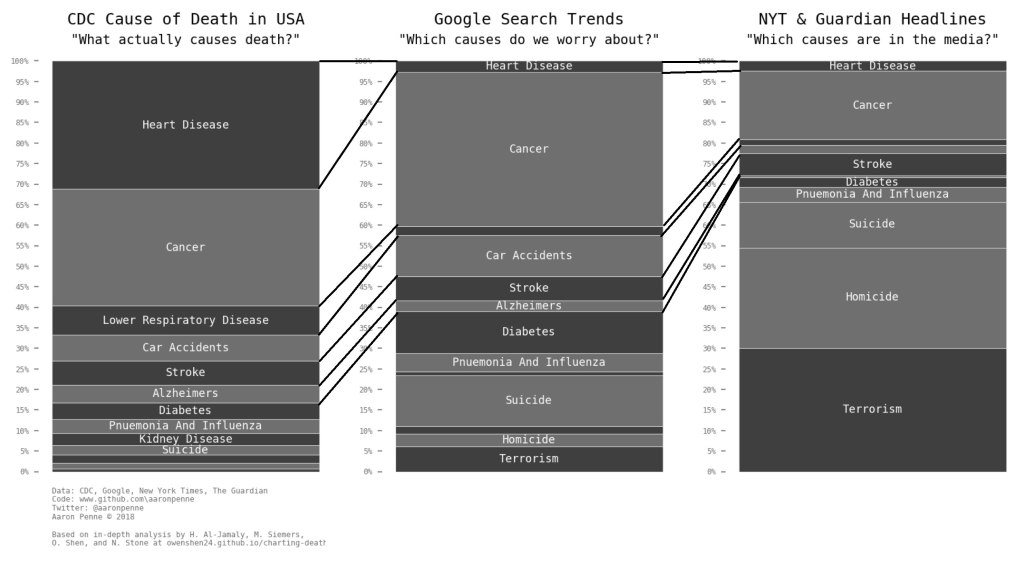 causes of death google vs media vs reality 5 Causes of Death: Google vs Media vs Reality