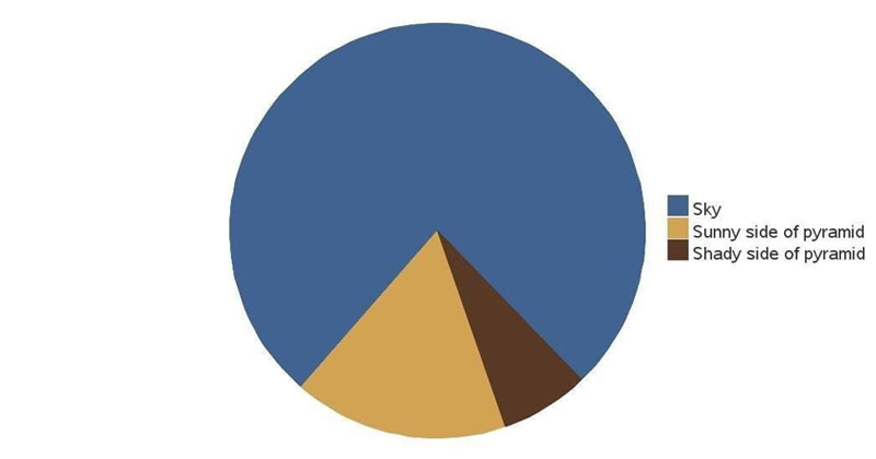 The 5 Most Accurate Pie Charts Ever