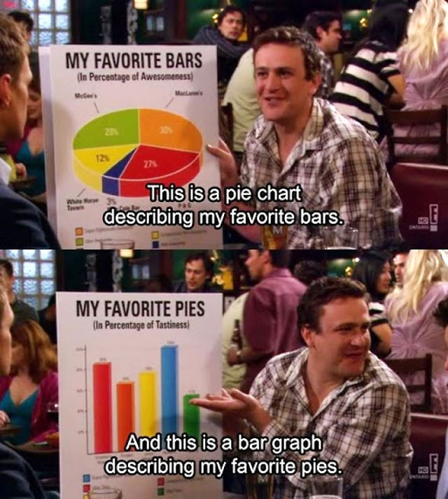 top 5 most meta accurate funny pie charts 7 The 5 Most Accurate Pie Charts Ever
