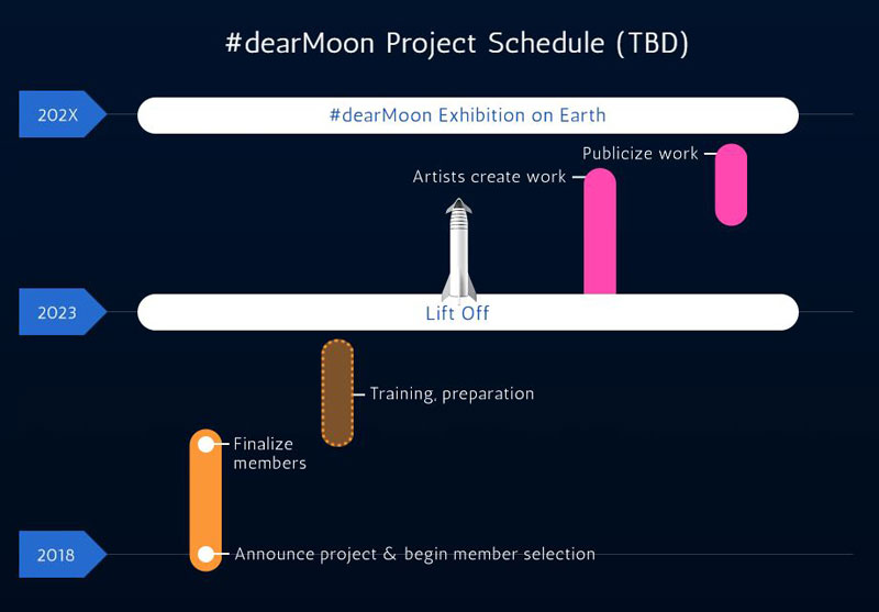 spacex musk maezawa moon artist project 3 A Billionaire is Taking 8 Artists Around the Moon for Free to Inspire Them