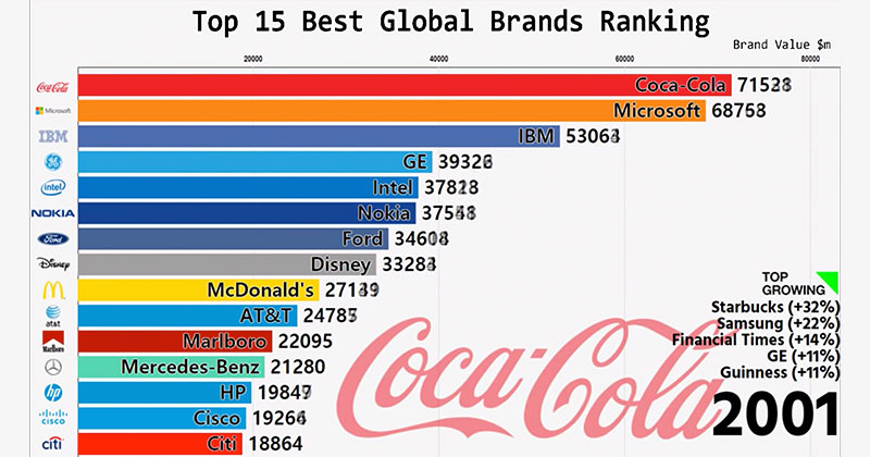 The Rapid Ascension of Today's Biggest Brands in One Animated Graph