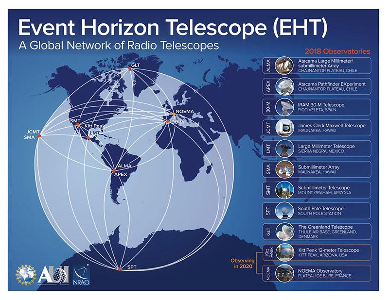 global network of radio telescopes