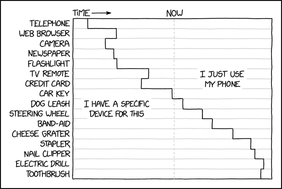 cell phone functions 10 Great Infographics by XKCDs Randall Munroe