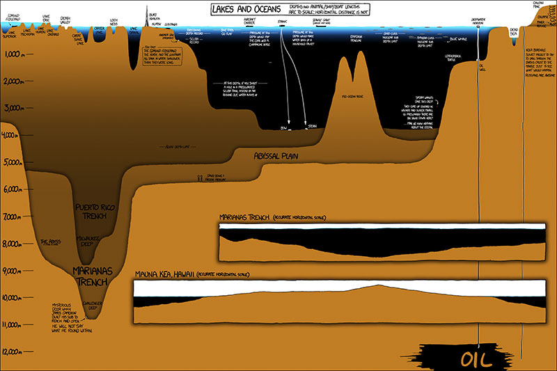 lakes and oceans large 10 Great Infographics by XKCDs Randall Munroe