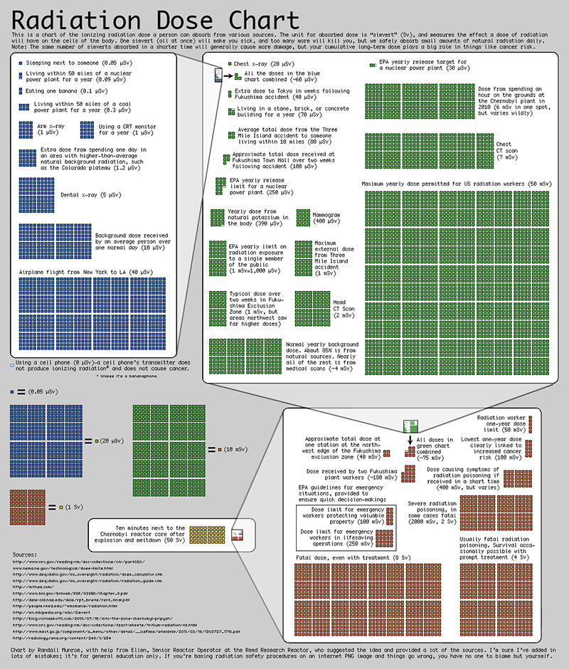 radiation 10 Great Infographics by XKCDs Randall Munroe