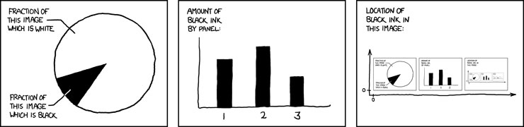self description 10 Great Infographics by XKCDs Randall Munroe