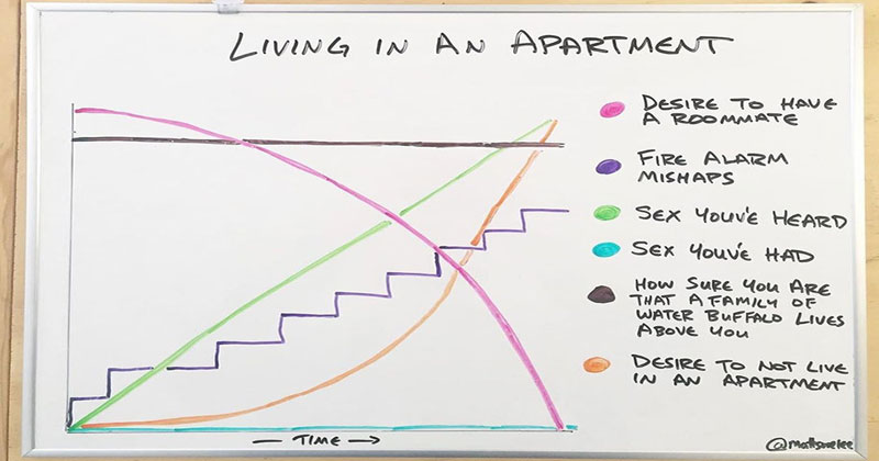 This Chart About Living In An Apartment Is Highly Accurate
