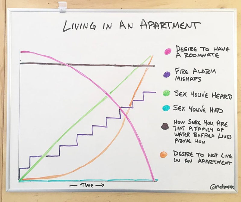 living in an apartment graph reddit mattsurelee This Chart About Living In An Apartment Is Highly Accurate