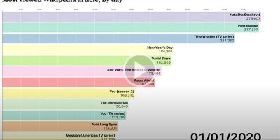 2020's Most Viewed Wikipedia Articles by Day from January toJuly