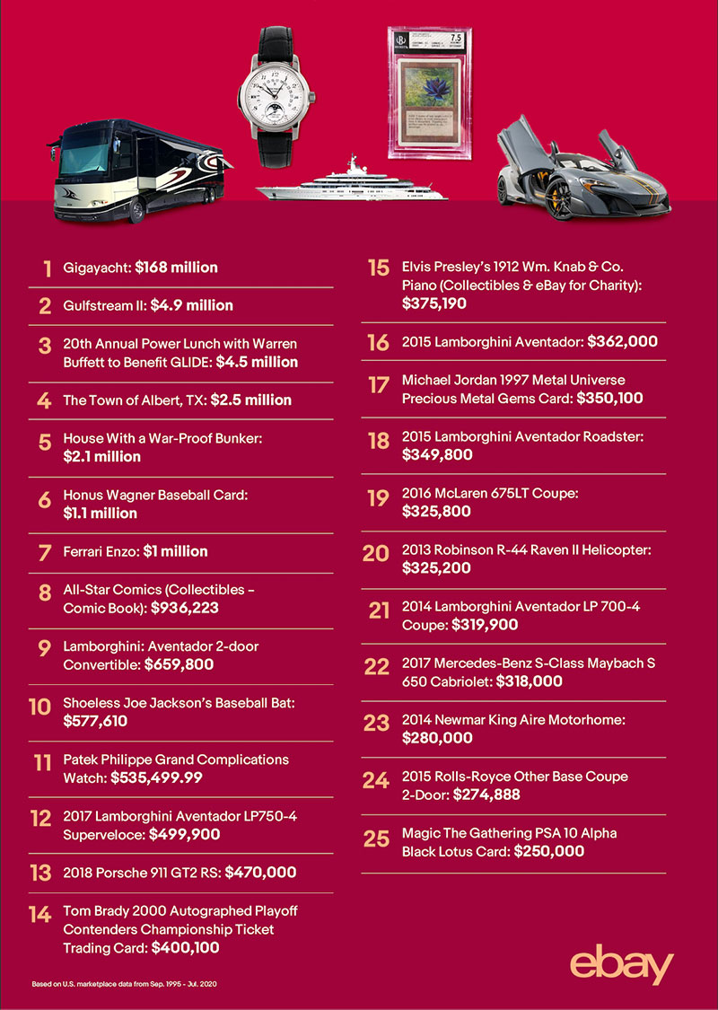 25 most expensive things ever sold on ebay 2 The 25 Most Expensive Things Ever Sold on eBay